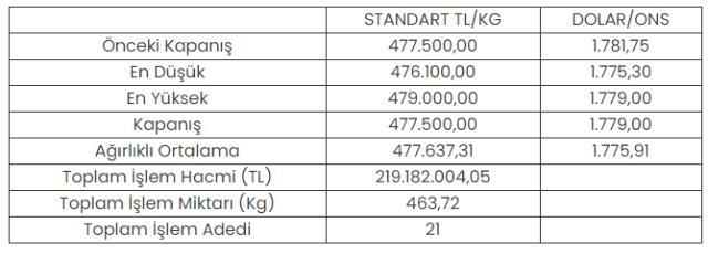 Altının kilogramı 477 bin 500 lira oldu